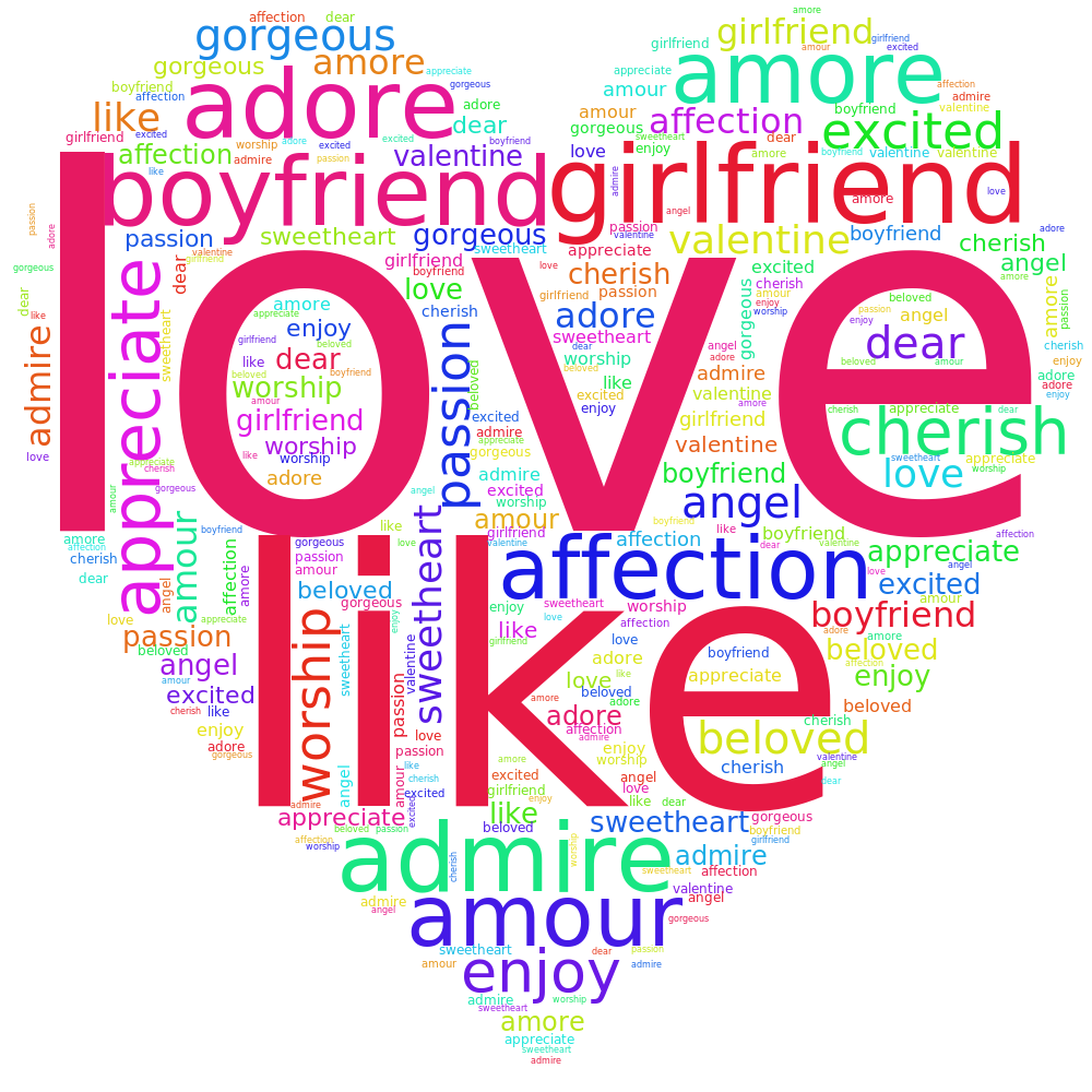 Image result for festisite word cloud
